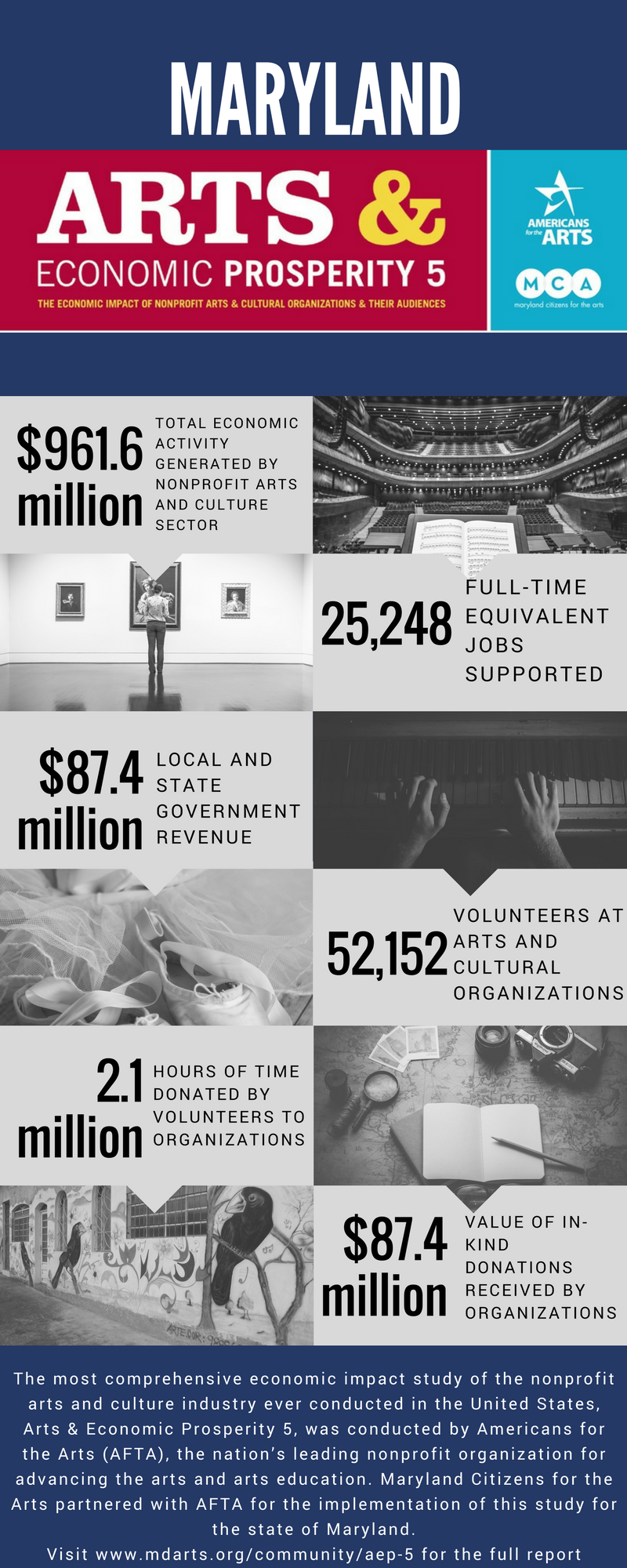 arts economic prosperity infographic